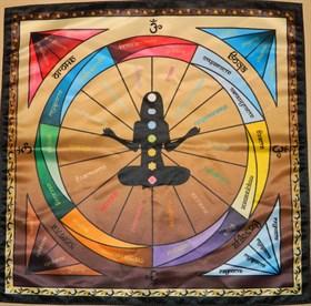 Скатерть-таблица ДИАГНОСТИКА ЧАКР - фото 4961